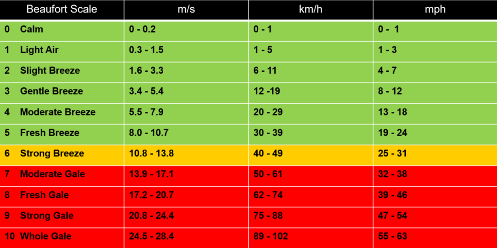beaufort wind load scale chart